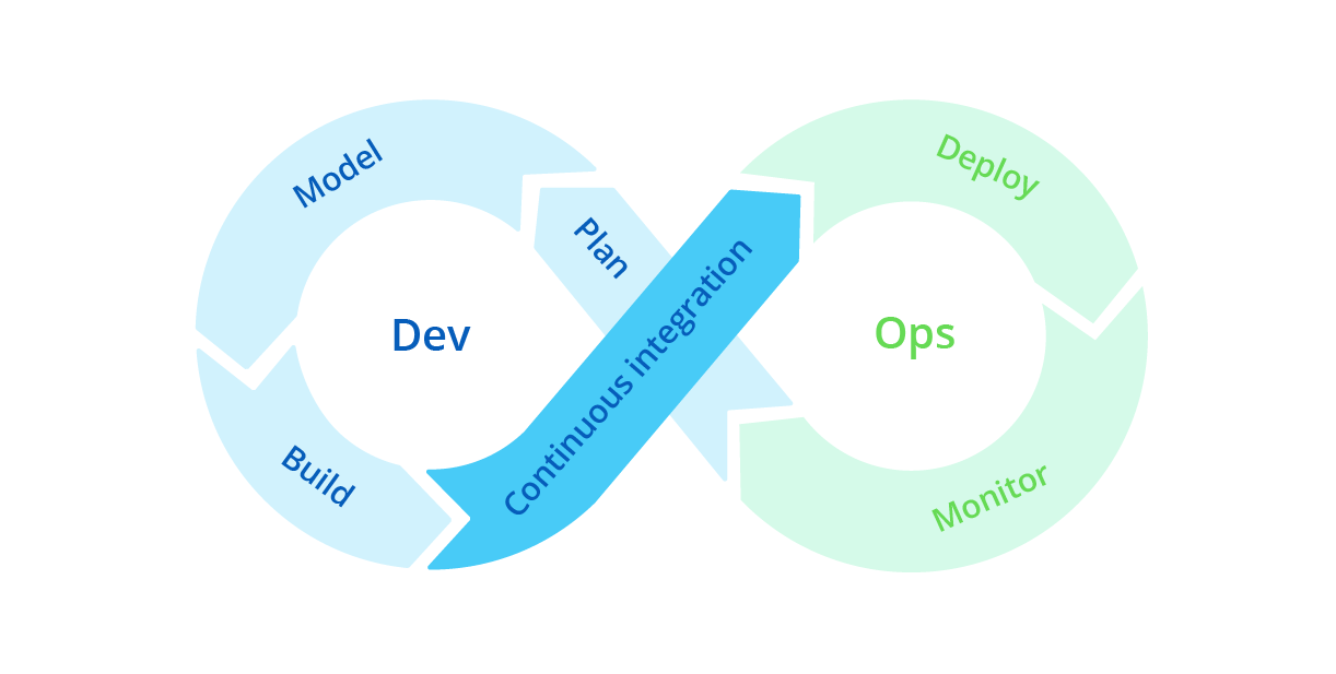 What's the Current State of DevOps?